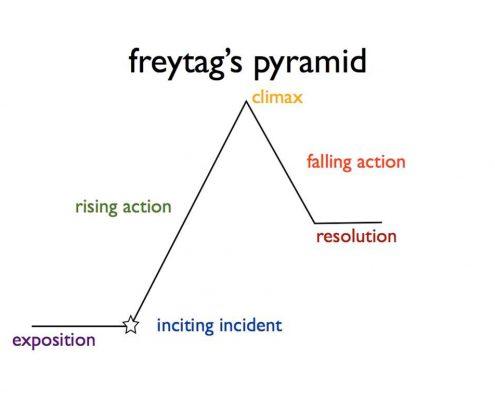 Piramide de Freitag
