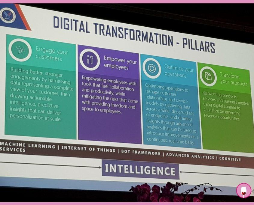 trasformazione digitale SMDAYIT