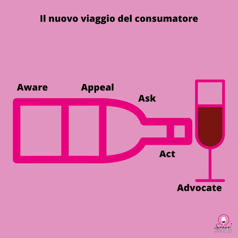 Wine lover il nuovo viaggio digitale